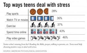 chart-teendealwith